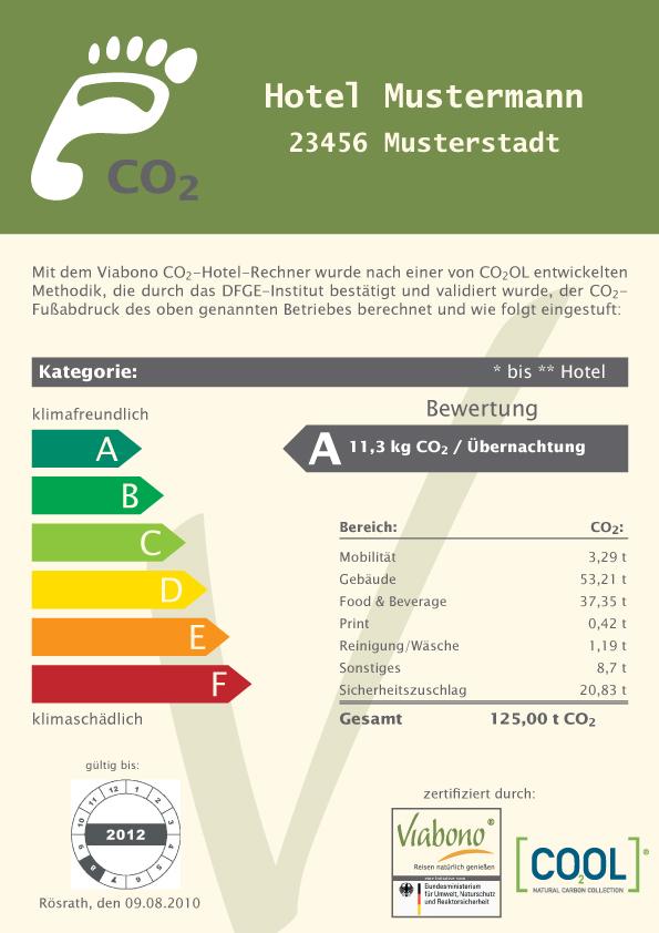 CO²-Fußabdruck - Muster